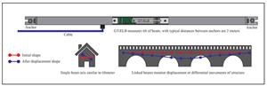 Giới thiệu về hệ thống đo nghiêng GT-ELB