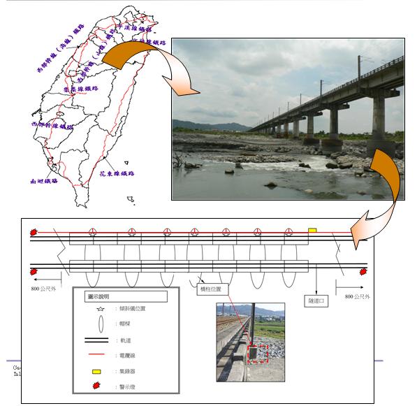 Hệ thống quan trắc tự động Real-Time của cầu bắc qua sông Da-Jia ,Taichung