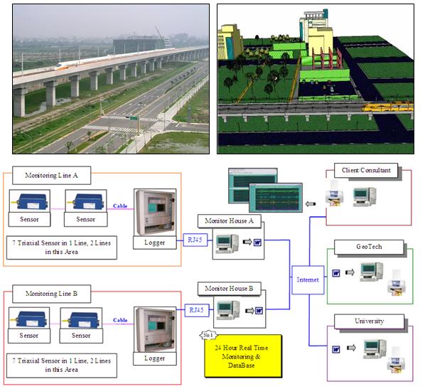 Dự án quan trắc rung chấn tuyến cao tốc từ Taipei đến Kaohsiung-Hệ thống quan trắc  tự động real-time